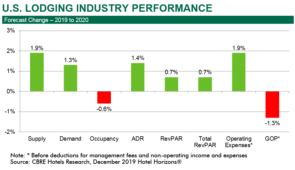 cbre-hotels-us-lodging-industry-is-healthy-but-growth-is-slow-through-2021-chart1