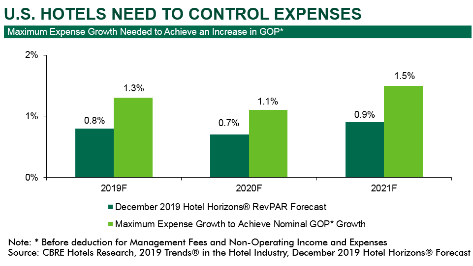 cbre-hotels-us-lodging-industry-is-healthy-but-growth-is-slow-through-2021-chart2