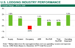 cbre-hotels-us-lodging-industry-is-healthy-but-growth-is-slow-through-2021-module-image