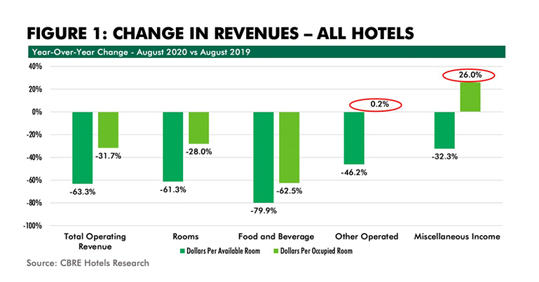 HOTEL REVENUES_FIG1