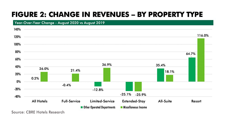 HOTEL REVENUES_FIG2