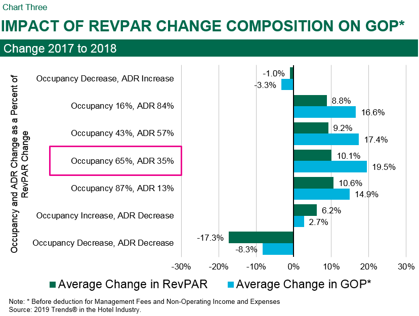 cbre-hotels-managing-revpar-for-profits-chart3